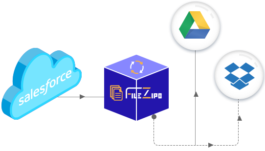 Sync Salesforce Files & Attachments